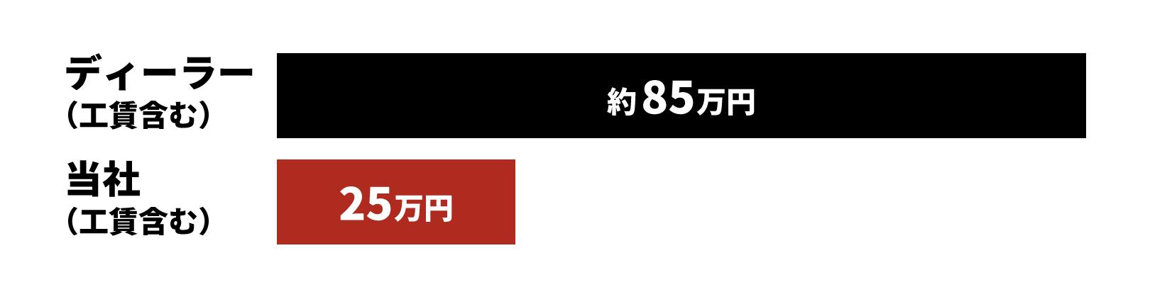 ディーラー(工賃含む)→約85万円 当社(工賃含む)→25万円
